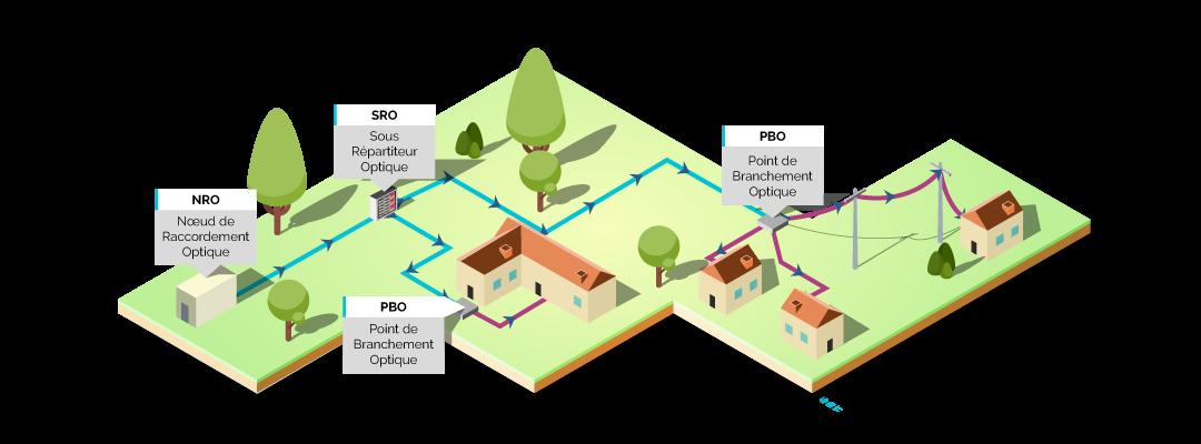 Schéma de déploiement de la fibre jusqu'à l'habitation. Val de Loire Numérique